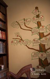 reconstitution de l'arbre généalogique de Charles d'Aydie.